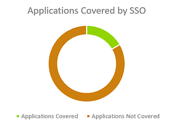 Apps covered by SSO