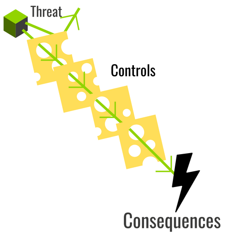 Infographic displaying a threat as a green cube with four slices of yellow swiss cheese representing security control measures. A green arrow passes through the holes of the swiss cheese slices towards a black lightning bolt with the label 'consequences'. A second green arrow bounces off the first slice of swiss cheese out of the picture.